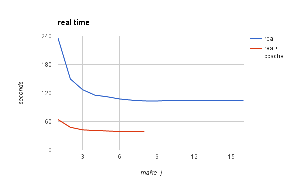 runtime for parallel make