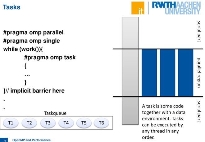 openMP-Tasks