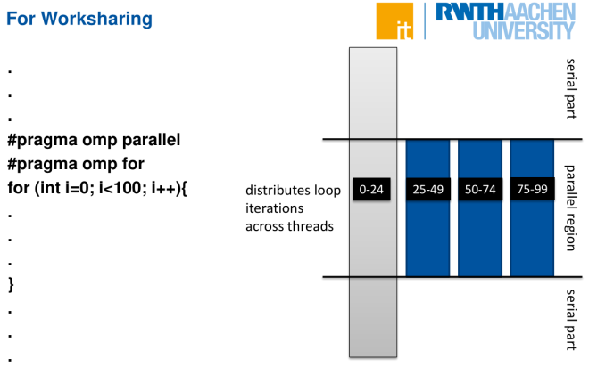 openMP-Worksharing