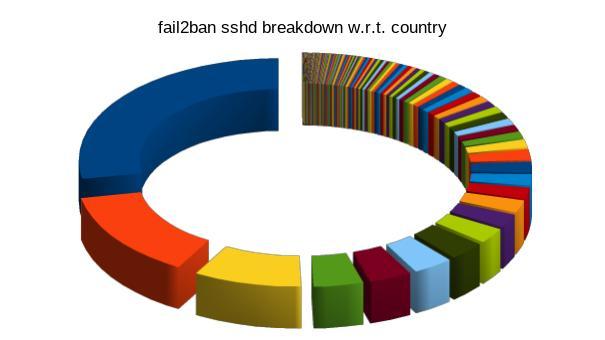 fail2ban_breakdown_country